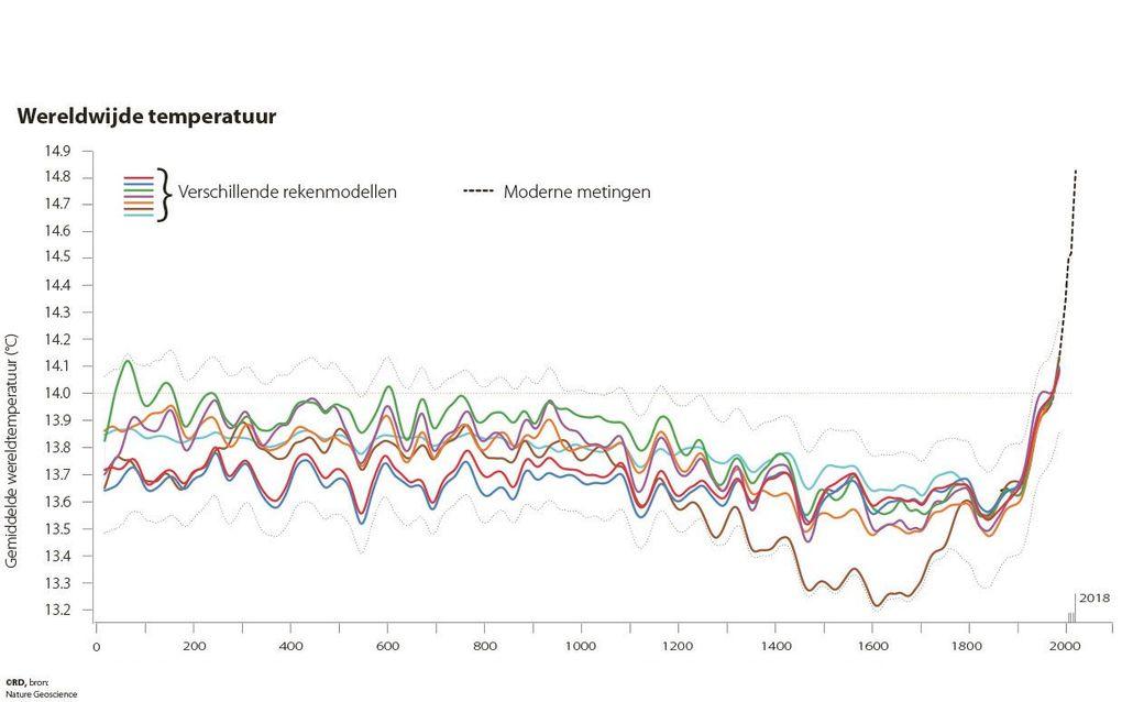 Wetenschappers hebben in het tijdschrift Nature aangetoond aan dat de gemiddelde wereldwijde temperatuur in 2000 jaar tijd nooit eerder zo sterk is gestegen. Het onderzoek loopt tot het jaar 2000 toen de gemiddelde temperatuur 14,4 graden was. Deze grafie